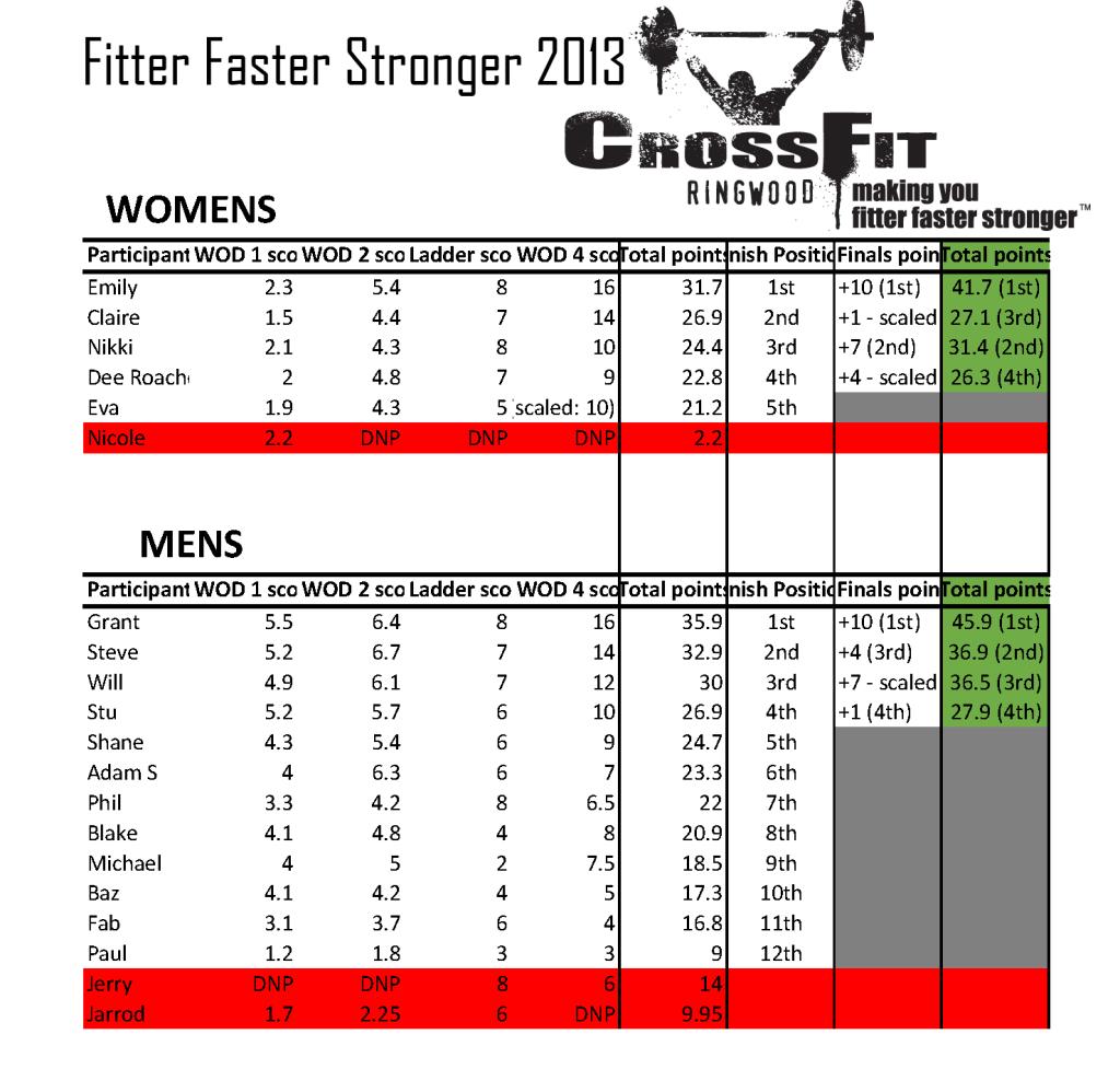 Fitter faster stronger 2013 Final Score